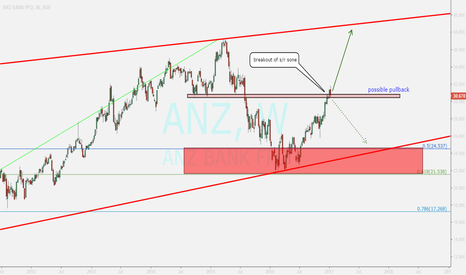 ANZ: ANZ bank...weekly review