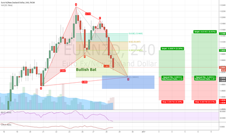 EURNZD:  EURNZD - Bullish Bat - Long