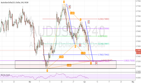 AUDUSD: AUDUSD H4 Long Opportunity Week April 4-7