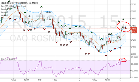 RNZ2015: RNZ - INTRADAY SHORT