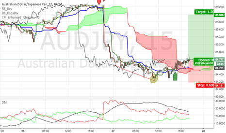 AUDJPY: AJ, Going Up For A Bit