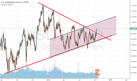 USDCHF: Perhaps a break out, it will Long