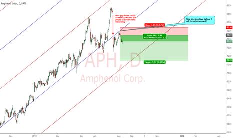 APH: AMPHENOL CORP : 3.2 TIMES REWARD