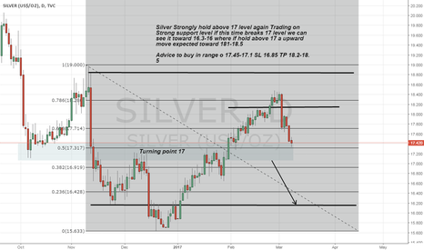 SILVER: Long silver on Strong support zone