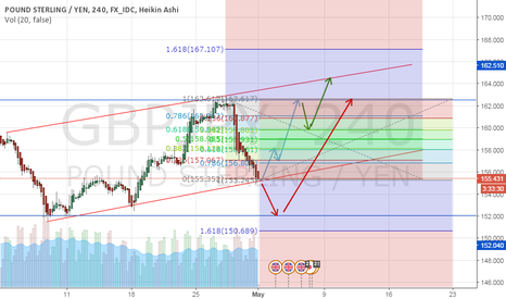 GBPJPY: GBPJPY 4H Chart