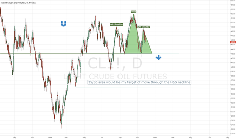 CL1!: Head and Shoulder on WTI