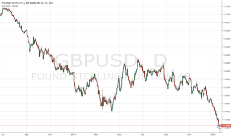GBPUSD: #Epic #EuroSTOXX #Crash to be Amplified by Pound Sterling Crisis