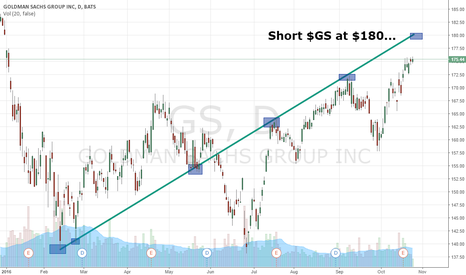 GS: High Profit Short Level On Goldman Sachs $GS