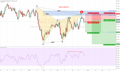 NZDUSD: BEARISH GARTLEY ON NZDUSD