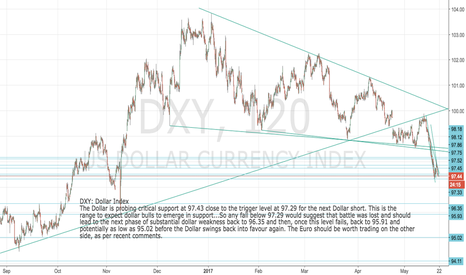 DXY: DXY: Dollar Index: testing critical support at 97.43