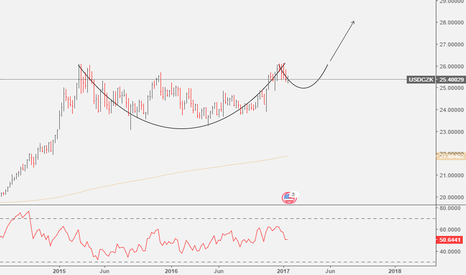 USDCZK: USDCZK: Cup and Handle - Bullish