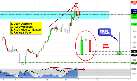USDCAD: Reversal Pattern on USDCAD