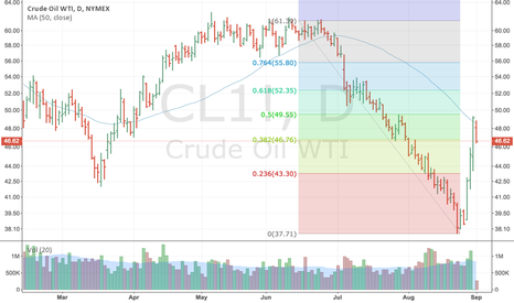 CL1!: Oil - Another Case For Retracements