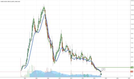SHLD: $SHLD Long Term Buy and Hold Trade