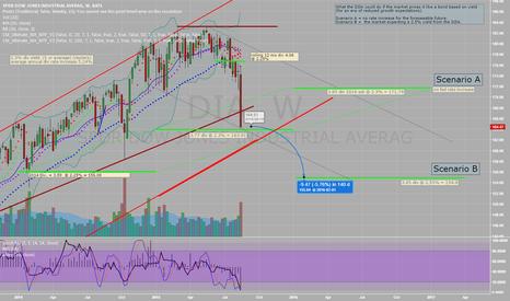 DIA: Price estimates for the DIA based on yield.