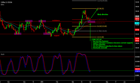 KC2!: LONG TRADE ON COFFEE FUTURES