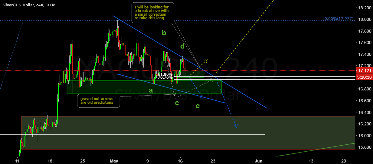 Look for a breakout with silver