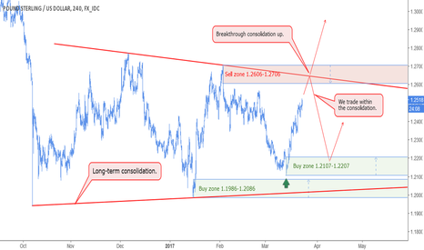 GBPUSD: GBP - long-term consolidation