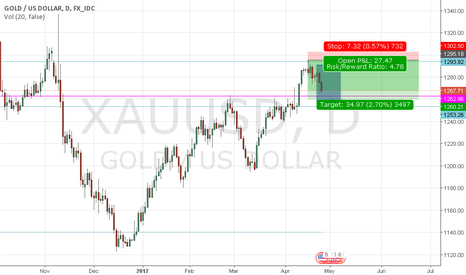 XAUUSD: Gold Sell Trading Target  $ 1260.00