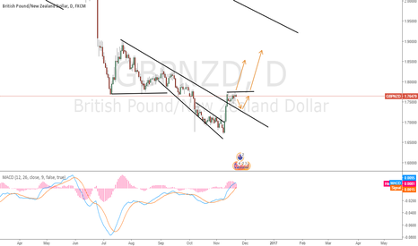 GBPNZD: GBPNZD buying break out looks good