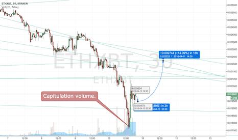 ETHXBT: Short term/Long term bottom in.