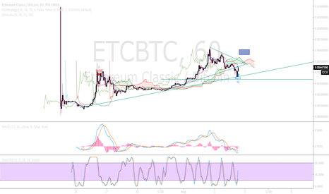 ETCBTC: ETC thoughts