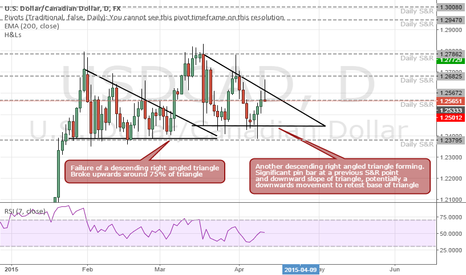 USDCAD: Potential retest of a descending triangle