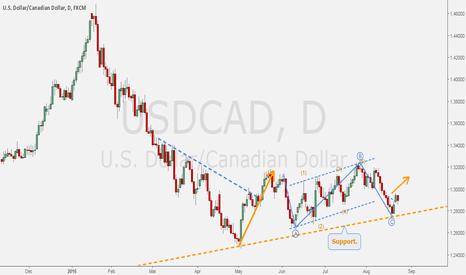 USDCAD: USDCAD - Buy setup on daily.
