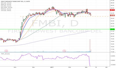 FMBI: FMBI - Breakdown Momentum short from $23.87