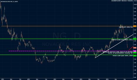 NG: Another look at NG