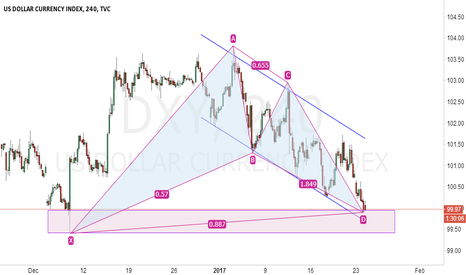 DXY: DXY harmonic in 4H