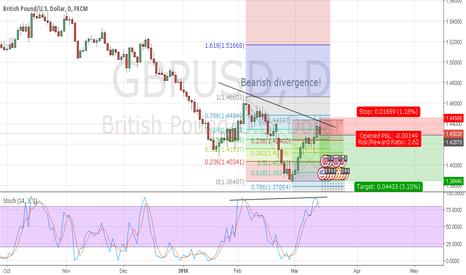 GBPUSD: Bearish divergence on fib level