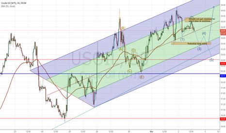 USOIL: Crude in an upward trending channel