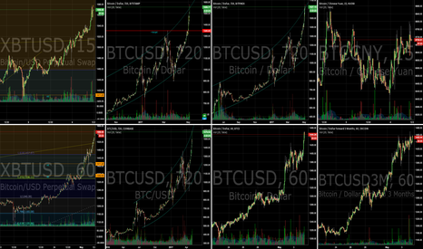 XBTUSD: What do YOU think?