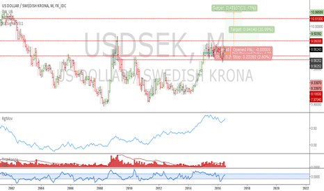 USDSEK: USDSEK: Monthly uptrend update