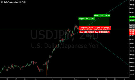 USDJPY: USDJPY wait for breakout and confirmation