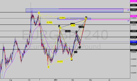 EURGBP: Sell set up multiple pattern confluence