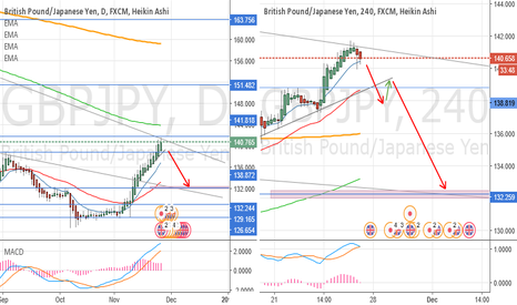 GBPJPY: Ready for Sell ?