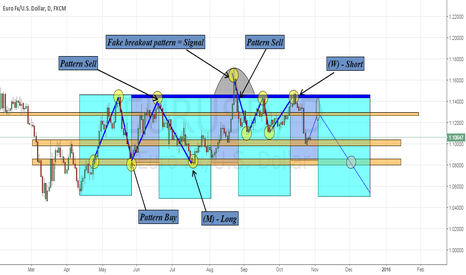 EURUSD: EUR/USD - Idea...