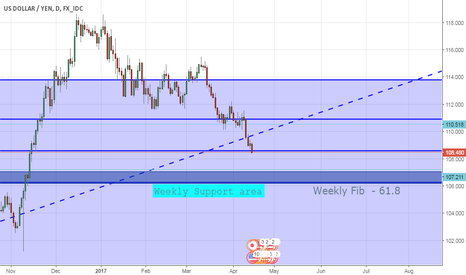 USDJPY: will be waiting for a long opportunity at around 107.50