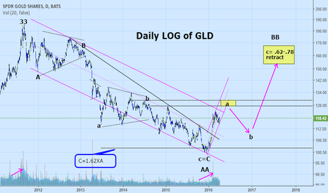 "GLD: EWT longer term view (""guess"") on Gold"