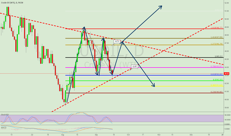 USOIL: OIL DOUBLE BOTTOM LONG IDEA