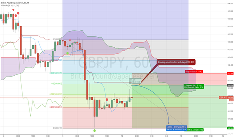 GBPJPY: Pending short on GBPJPY