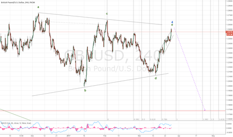 GBPUSD: GBP triangle is complete