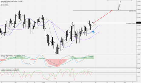 AUDUSD: AUDUSD should continue to next Target and could be long term buy