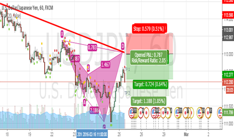 USDJPY: SHORTING OPPORTUNITY FOR SOME QUICK PROFITS