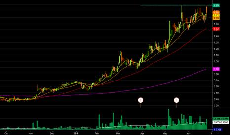 GSV: $GSV posible long, very bullish pattern!