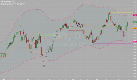 SPY: 7/10 Market Recap.