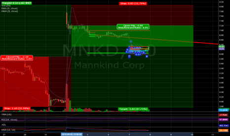 MNKD: Current Position And Past LNG MNKD
