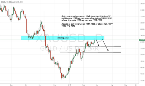 XAUUSD: Gold short advice on Strong Resistance above 1250